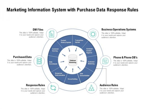 Marketing Information System With Purchase Data Response Rules Ppt PowerPoint Presentation Gallery Ideas