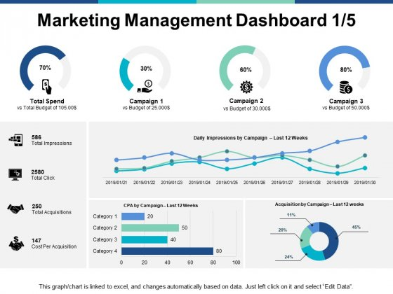 Marketing Management Dashboard Business Ppt PowerPoint Presentation Show Format