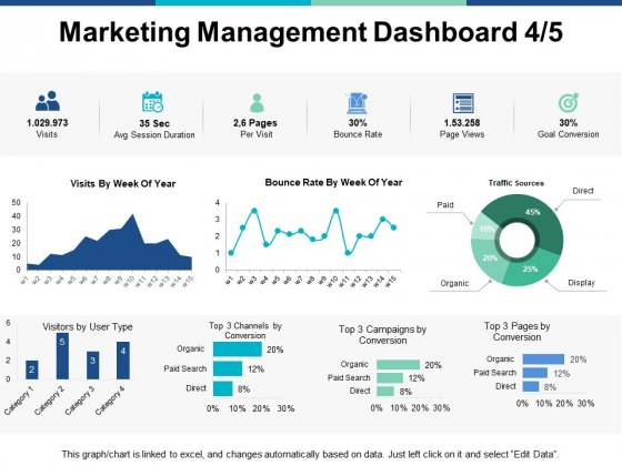 Marketing Management Dashboard Stratgegy Ppt PowerPoint Presentation Summary Samples