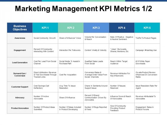 Marketing Management Kpi Metrics Business Ppt PowerPoint Presentation Show Shapes