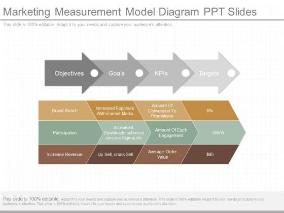 Marketing Measurement Model Diagram Ppt Slides
