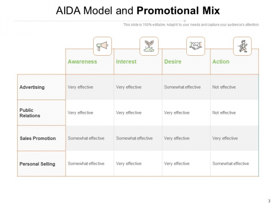 Marketing_Mixture_Advertising_Sales_Awareness_Ppt_PowerPoint_Presentation_Complete_Deck_Slide_3