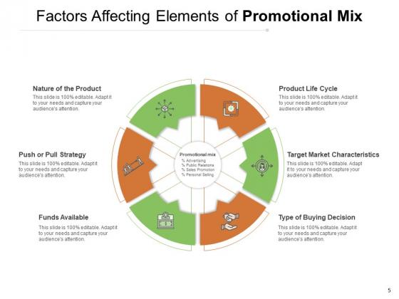 Marketing_Mixture_Advertising_Sales_Awareness_Ppt_PowerPoint_Presentation_Complete_Deck_Slide_5