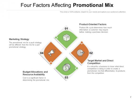 Marketing_Mixture_Advertising_Sales_Awareness_Ppt_PowerPoint_Presentation_Complete_Deck_Slide_7