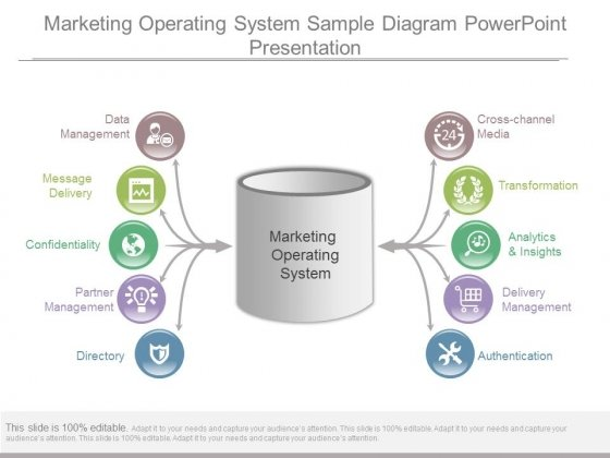 Marketing Operating System Sample Diagram Powerpoint Presentation