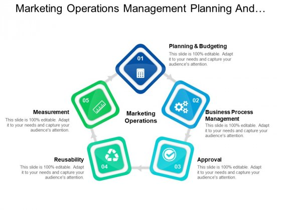 Marketing Operations Management Planning And Budgeting Ppt