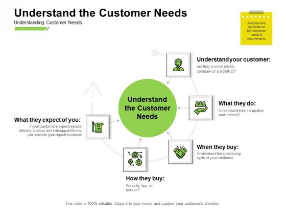Marketing Performance Measurement Understand The Customer Needs Ppt Gallery Slides PDF