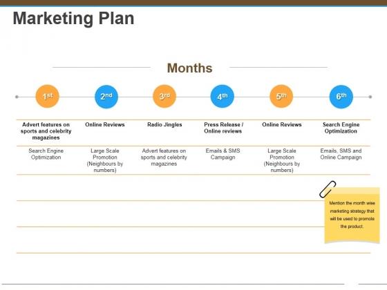 Marketing Plan Ppt Powerpoint Presentation Ideas Design Templates
