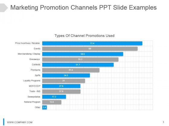 Marketing Promotion Channels Ppt Slide Examples