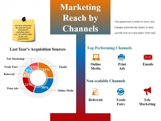Marketing Reach By Channels Ppt PowerPoint Presentation Introduction