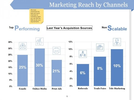 Marketing Reach By Channels Ppt PowerPoint Presentation Pictures