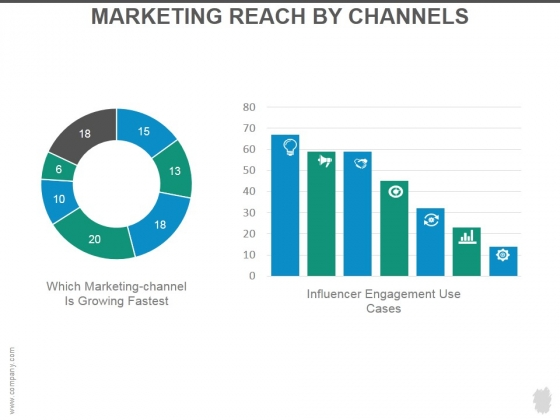 Marketing Reach By Channels Ppt PowerPoint Presentation Rules