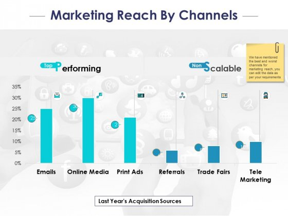 Marketing Reach By Channels Ppt PowerPoint Presentation Styles Professional