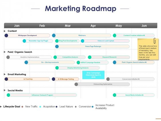Marketing Roadmap Ppt PowerPoint Presentation Ideas Show