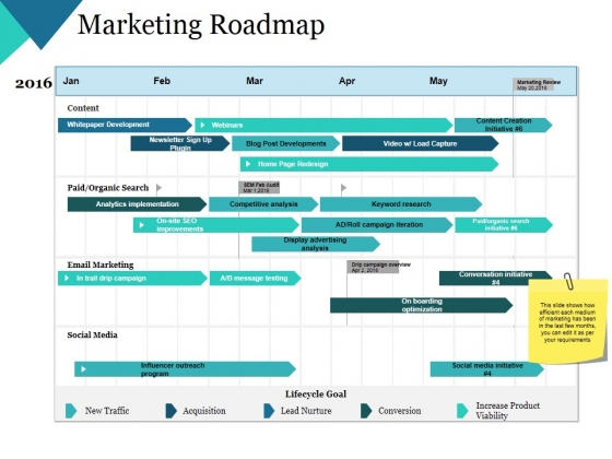 Marketing Roadmap Ppt PowerPoint Presentation Outline Good