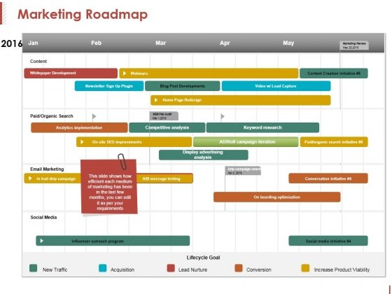 Marketing Roadmap Ppt PowerPoint Presentation Styles Samples