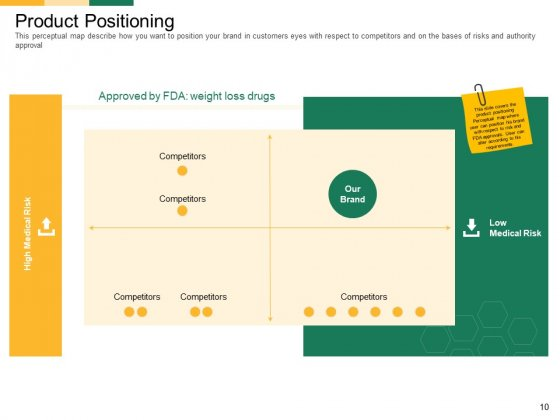 Marketing_Strategies_For_Clinical_Trial_Ppt_PowerPoint_Presentation_Complete_Deck_With_Slides_Slide_10