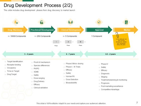 Marketing_Strategies_For_Clinical_Trial_Ppt_PowerPoint_Presentation_Complete_Deck_With_Slides_Slide_7