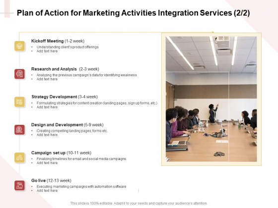 Marketing Strategy Plan Of Action For Marketing Activities Integration Services Analysis Summary PDF