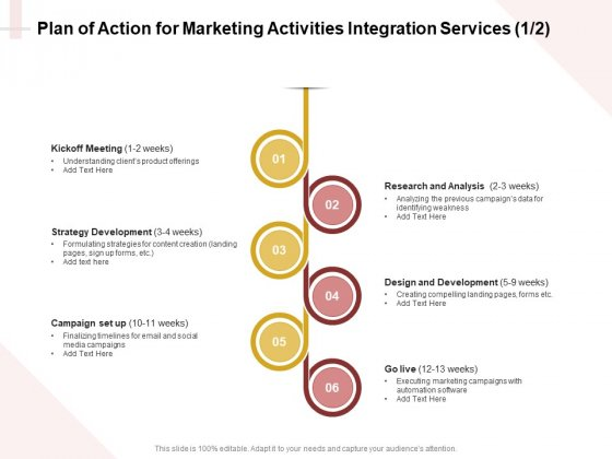 Marketing Strategy Plan Of Action For Marketing Activities Integration Services Slides PDF