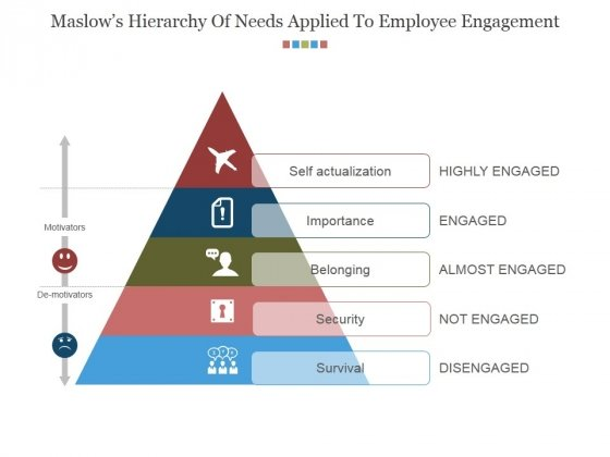 Maslows Hierarchy Of Needs Applied To Employee Engagement Ppt PowerPoint Presentation Diagrams