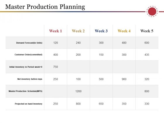 Master Production Planning Template 2 Ppt PowerPoint Presentation Layouts Graphics Template