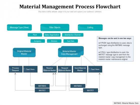 Material Management Process Flowchart Ppt PowerPoint Presentation File Rules PDF