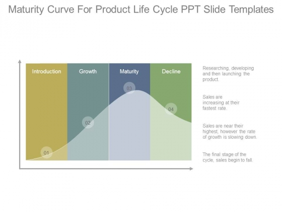 Maturity Curve For Product Life Cycle Ppt Slide Templates