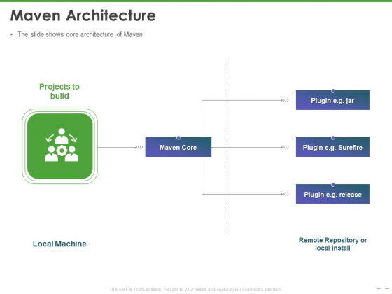 Maven Getting Started Guide Maven Architecture Ppt PowerPoint Presentation Styles Deck PDF