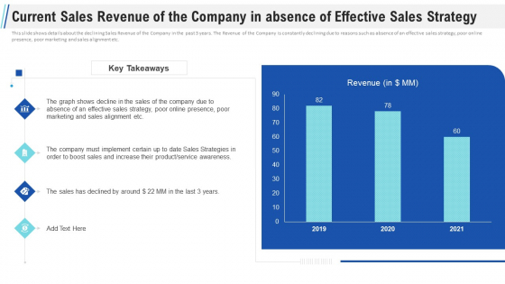 Maximizing Profitability Earning Through Sales Initiatives Current Sales Revenue Of The Company In Absence Of Effective Sales Strategy Structure PDF