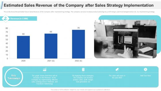 Maximizing Profitability Earning Through Sales Initiatives Estimated Sales Revenue Of The Company After Sales Strategy Implementation Inspiration PDF
