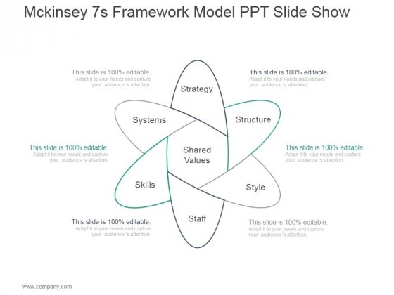 Mckinsey 7s Framework Model Ppt Powerpoint Presentation