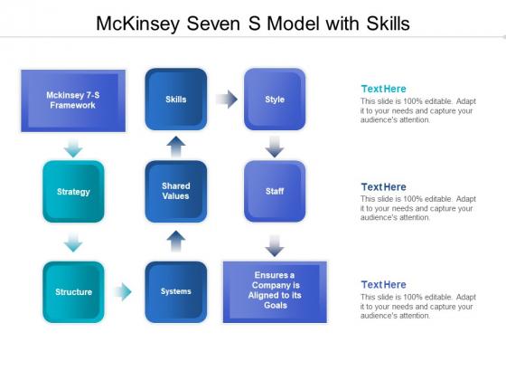Mckinsey Seven S Model With Skills Ppt PowerPoint Presentation Icon Designs PDF