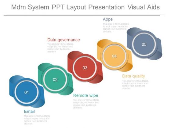 Mdm System Ppt Layout Presentation Visual Aids