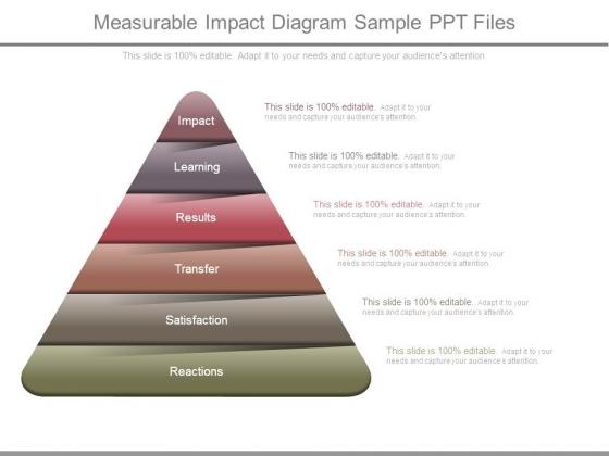 Measurable Impact Diagram Sample Ppt Files