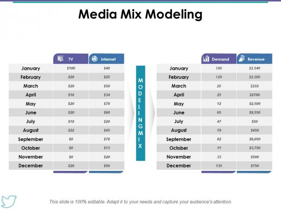 Media Mix Modeling Ppt PowerPoint Presentation Gallery Example