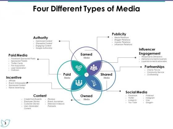 Media_Mix_Ppt_PowerPoint_Presentation_Complete_Deck_With_Slides_Slide_3