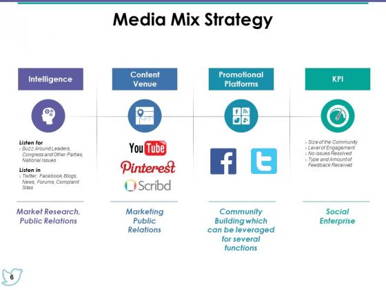 Media_Mix_Ppt_PowerPoint_Presentation_Complete_Deck_With_Slides_Slide_6