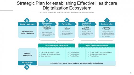 Medical_Automation_Digital_Process_Ppt_PowerPoint_Presentation_Complete_Deck_With_Slides_Slide_11