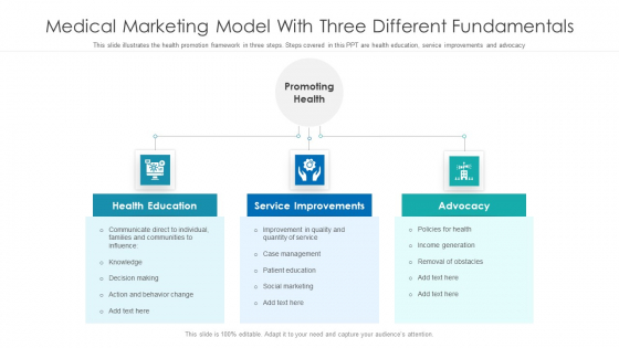 Medical Marketing Model With Three Different Fundamentals Ppt Infographic Template Model PDF