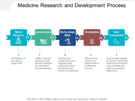 Medicine Research And Development Process Ppt PowerPoint Presentation Outline Diagrams