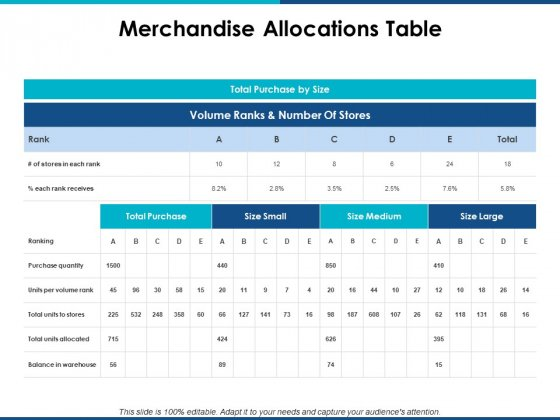 Merchandise Allocations Table Ppt PowerPoint Presentation Gallery Layouts