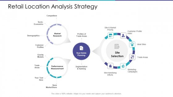 Merchandising Business Analysis Retail Location Analysis Strategy Ppt File Picture PDF