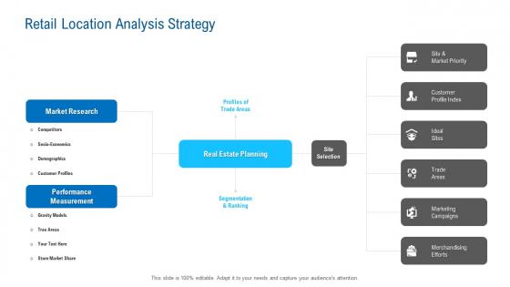 Merchandising Industry Analysis Retail Location Analysis Strategy Infographics PDF