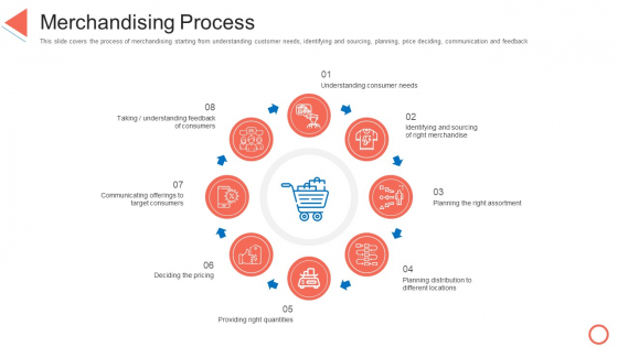 Merchandising Process STP Approaches In Retail Marketing Ppt Portfolio Examples PDF