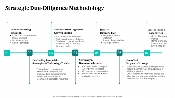 Merger And Acquisition Strategy For Inorganic Growth Strategic Due Diligence Methodology Formats PDF