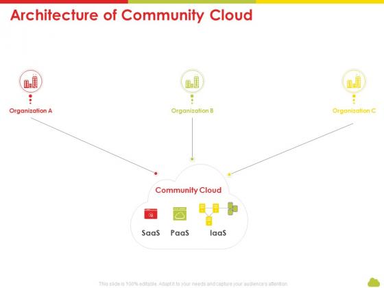 Mesh Computing Technology Hybrid Private Public Iaas Paas Saas Workplan Architecture Of Community Cloud Portrait PDF