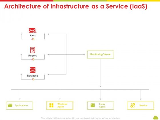 Mesh Computing Technology Hybrid Private Public Iaas Paas Saas Workplan Architecture Of Infrastructure As A Service Iaas Template PDF