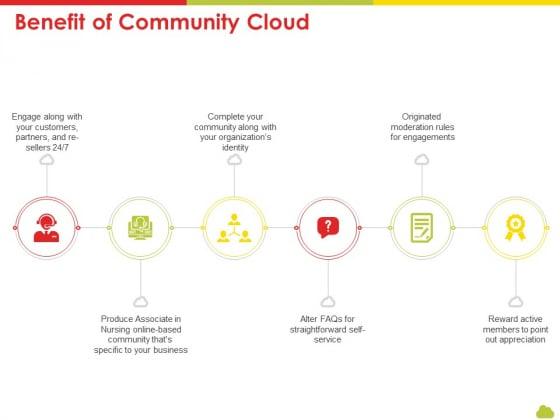 Mesh Computing Technology Hybrid Private Public Iaas Paas Saas Workplan Benefit Of Community Cloud Demonstration PDF