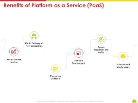 Mesh Computing Technology Hybrid Private Public Iaas Paas Saas Workplan Benefits Of Platform As A Service Paas Clipart PDF